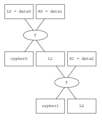 larrycrypt scheme
