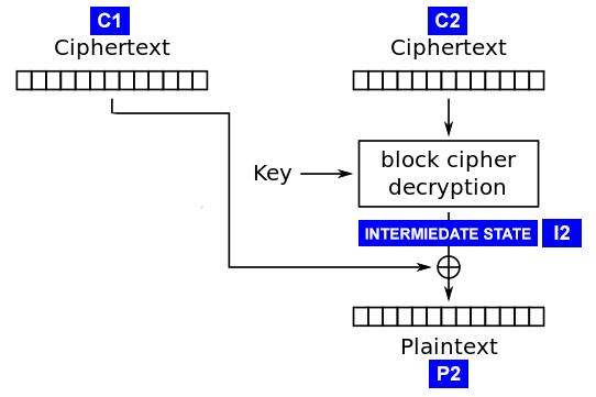 CBC BitFlip